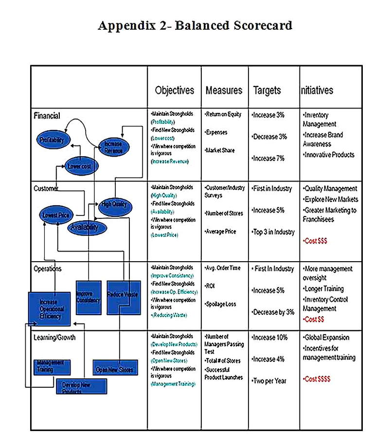 Templates for Fast Food Analysis Summary17 Sample