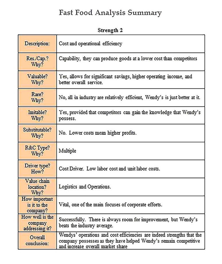 Templates for Fast Food Analysis Summary2 Sample