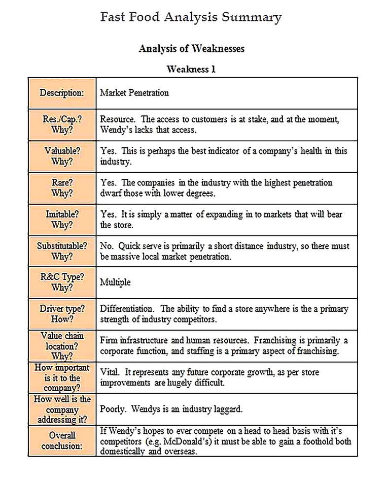 Templates for Fast Food Analysis Summary4 Sample