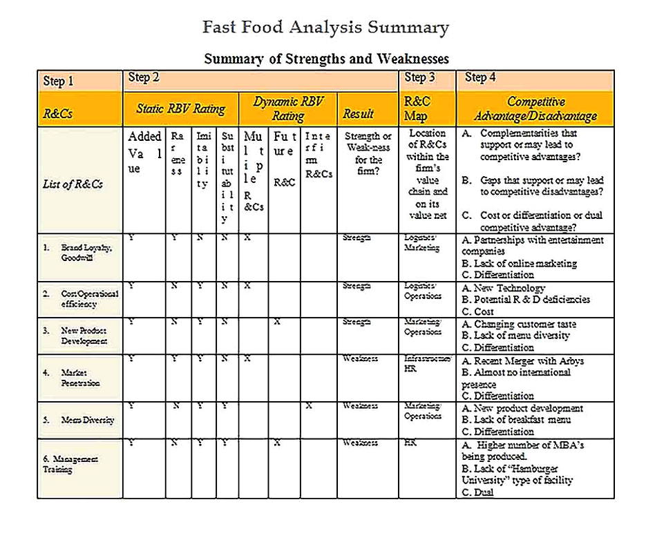 Templates for Fast Food Analysis Summary7 Sample