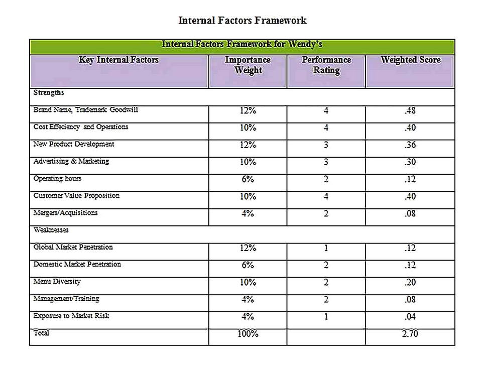 Templates for Fast Food Analysis Summary8 Sample