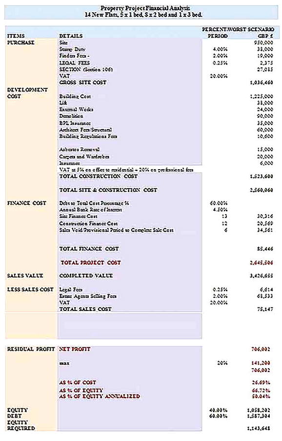Templates for Financial Analysis for Project Property Sample