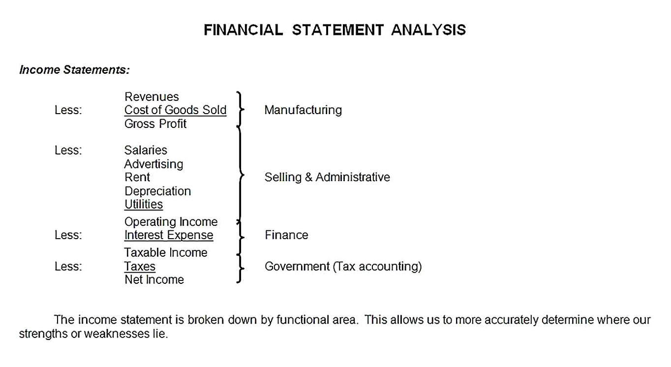 Templates for Financial Income Statement Analysis Sample 1