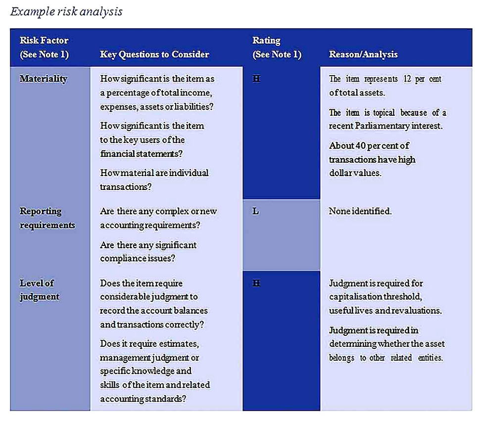 Templates for Financial Statement Risk Analysis 2 Sample