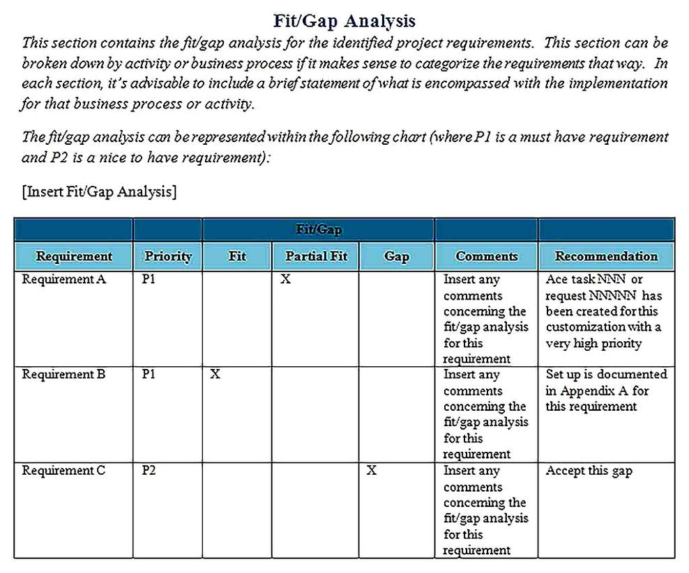 Templates for Fit Gap Analysis Sample