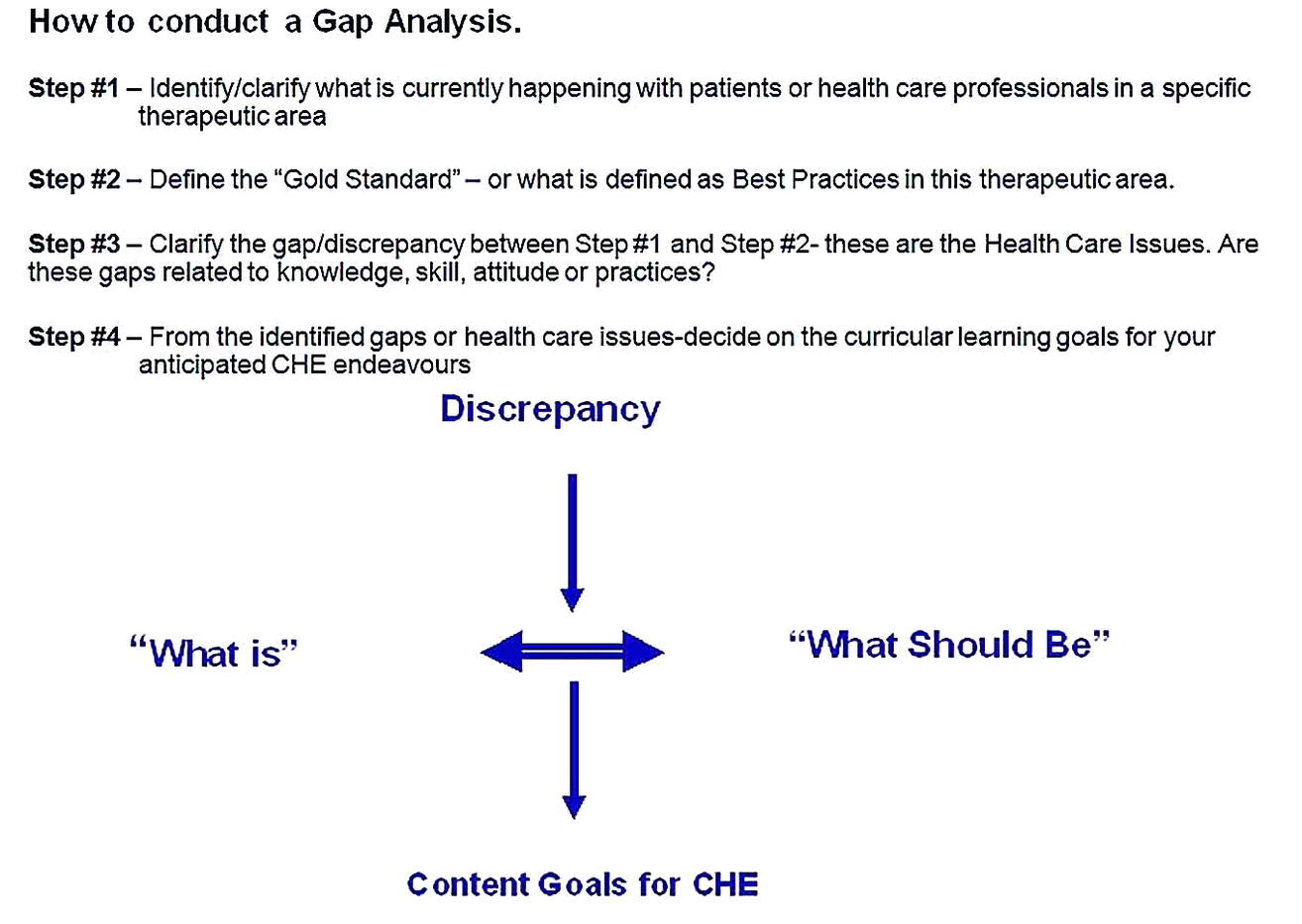 Templates for Gap Analysis of Health Care Issues Sample