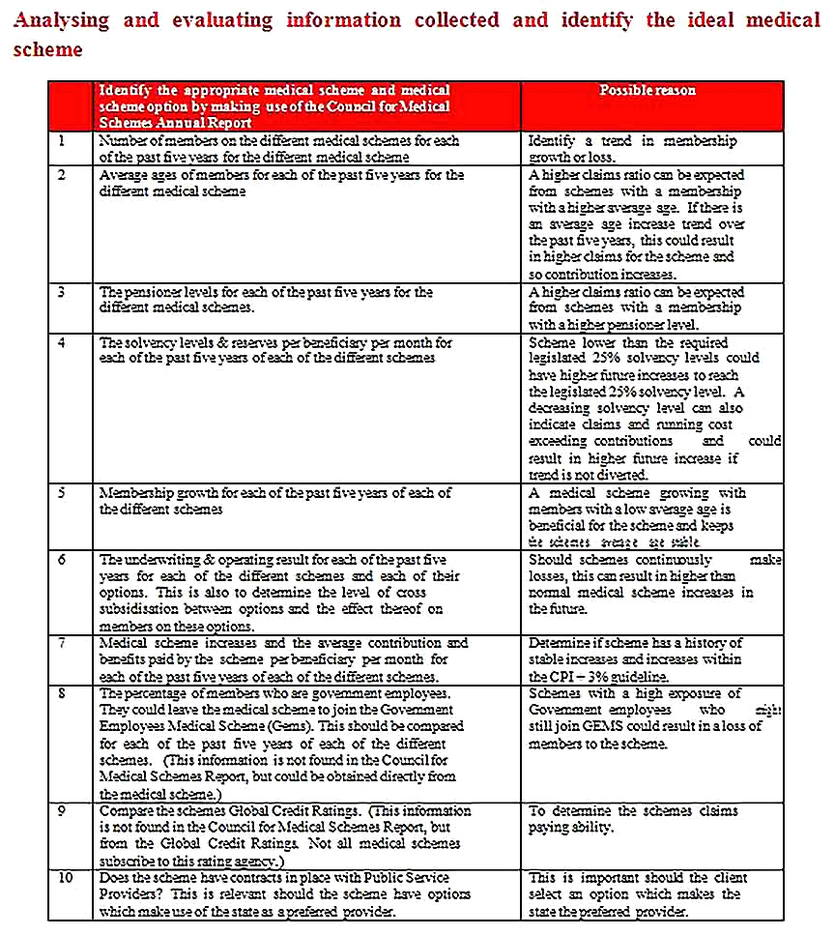 Templates for Health Needs Analysis 4 Sample Copy