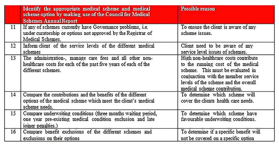 Templates for Health Needs Analysis 5 Sample Copy