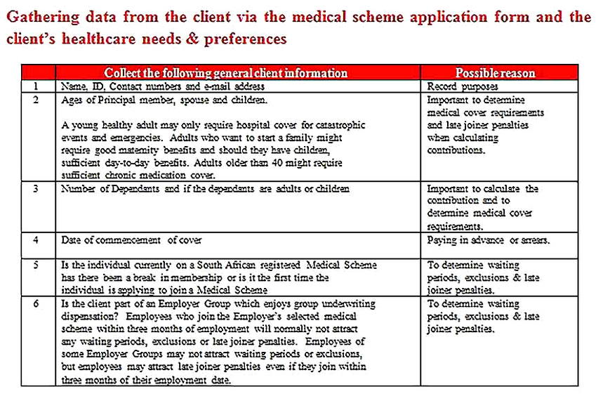 Templates for Health Needs Analysis Sample Copy