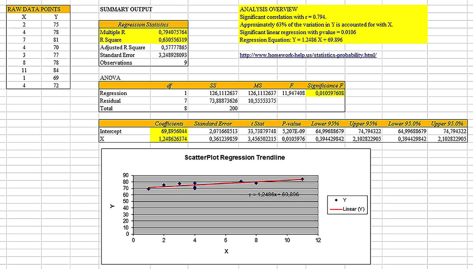 Templates for Interpreting Regression Analysis Excel Sample