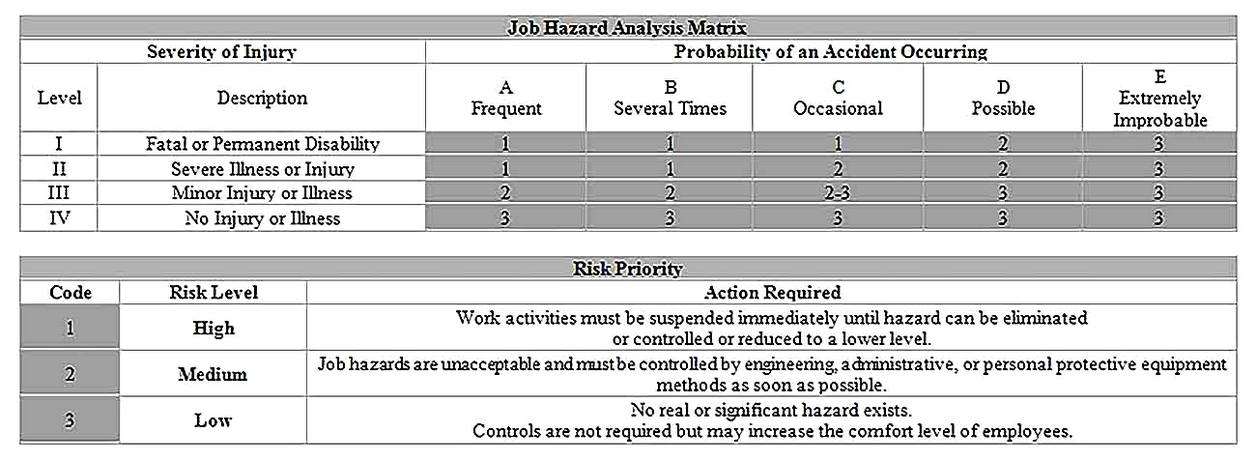 Templates for Job Hazard Analysis for PPE Sample