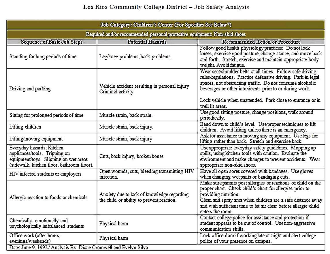 Templates for Job Safety Analysis For Childrens Center Sample