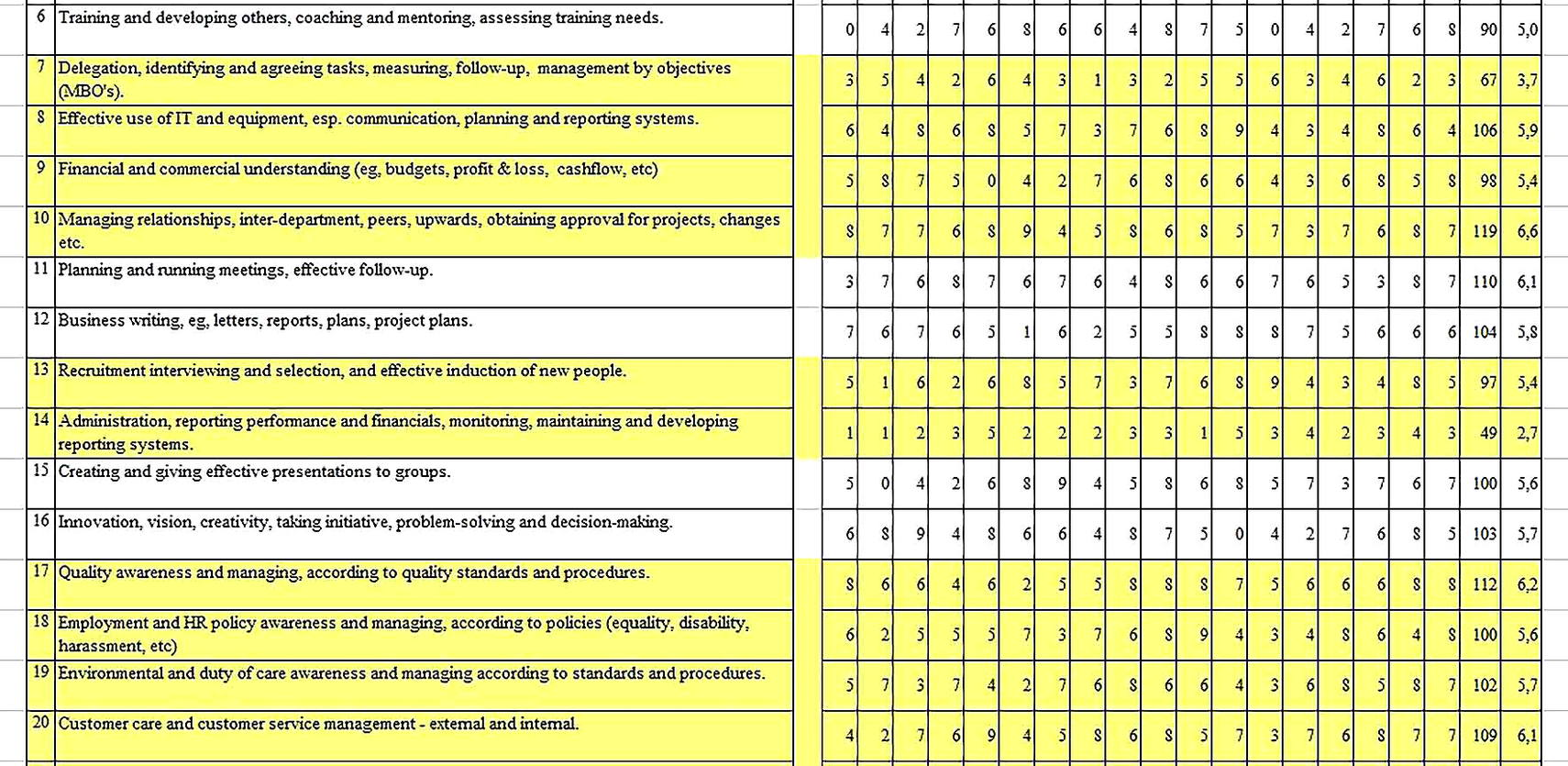 Templates for Management Training Needs Analysis 2 Sample