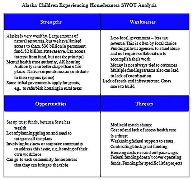 Templates for Multiple HR SWOT Analysis s 4 Sample
