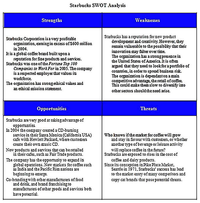 Templates for Multiple HR SWOT Analysis s 5 Sample