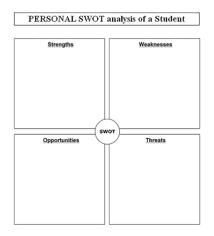 Templates for Personal SWOT Analysis of a Student Sample