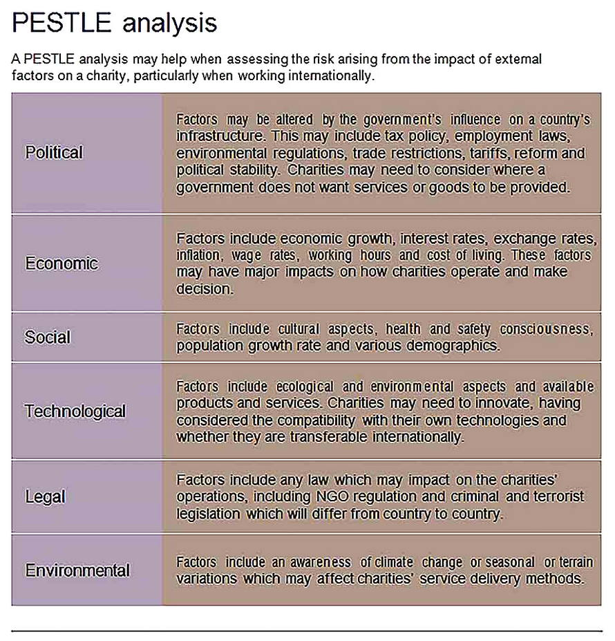 Templates for Pestle Analysis Sample 002