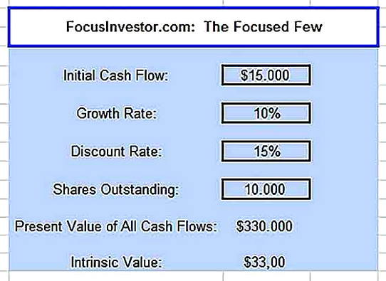 Templates for Printable Discounted Cash Flow Analysis Sample