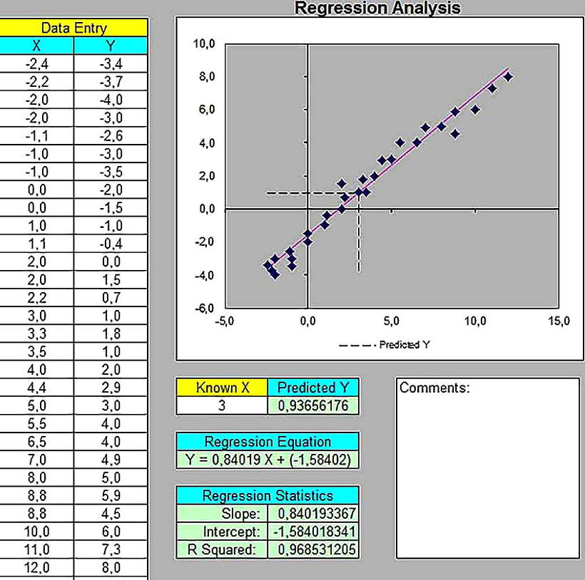Templates for Regression Analysis Excel Sample 002