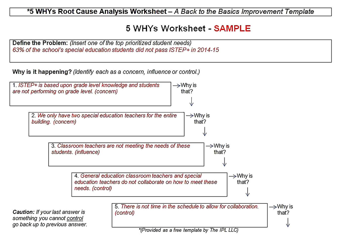Templates for Root Cause Analysis Worksheet Word Sample