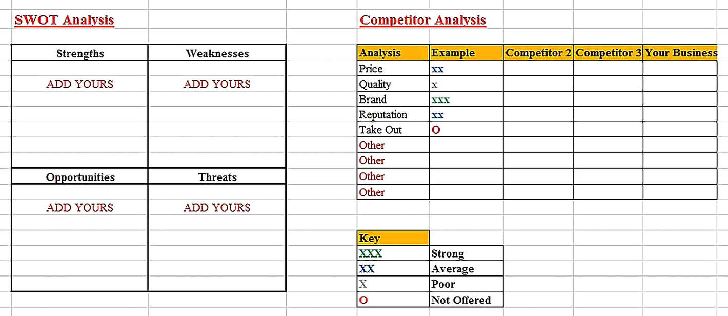 Templates for Simple Restaurant SWOT Analysis Sample