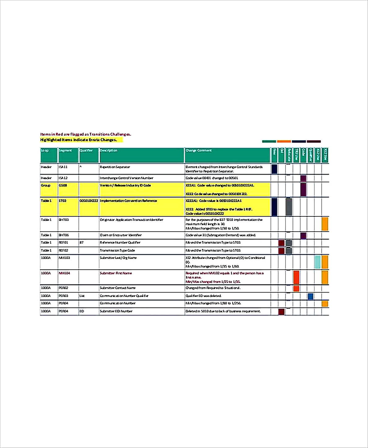 Templates for Software Product Gap Analysis Sample