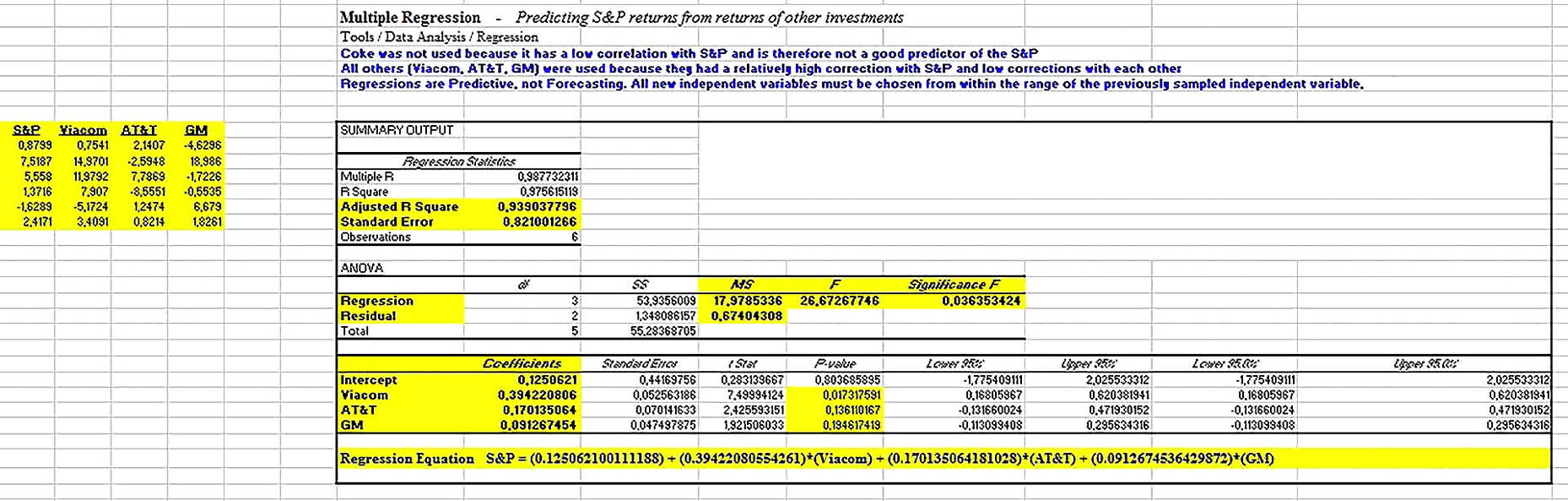 Templates for Statistical Regression Analysis Excel 2 Sample