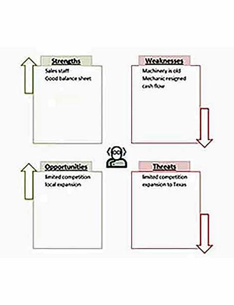 Templates for Swot Sample 003