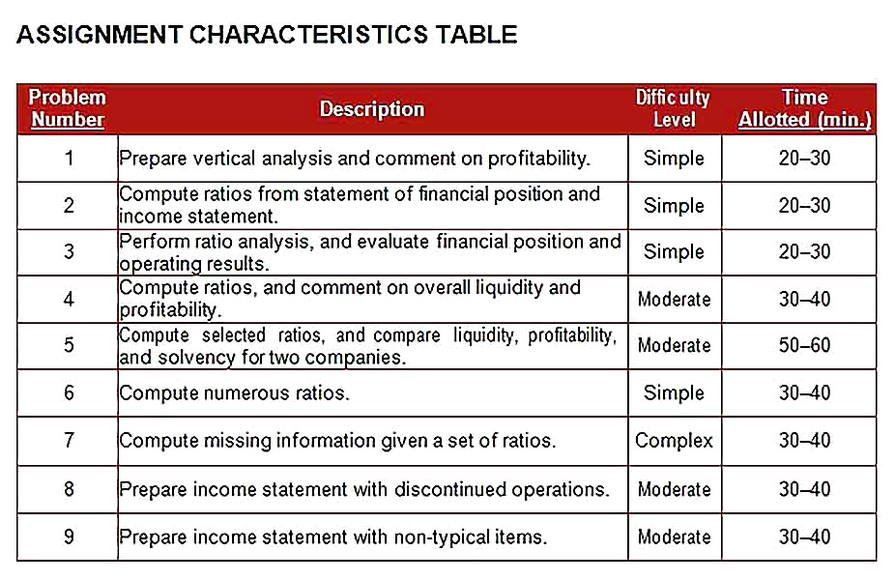 Templates for Vertical Financial Statement Analysis 2 Sample