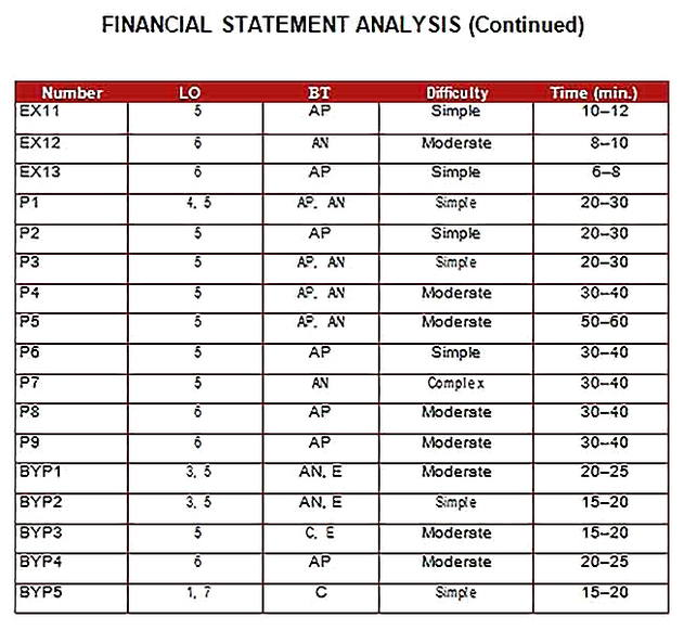 Templates for Vertical Financial Statement Analysis 4 Sample