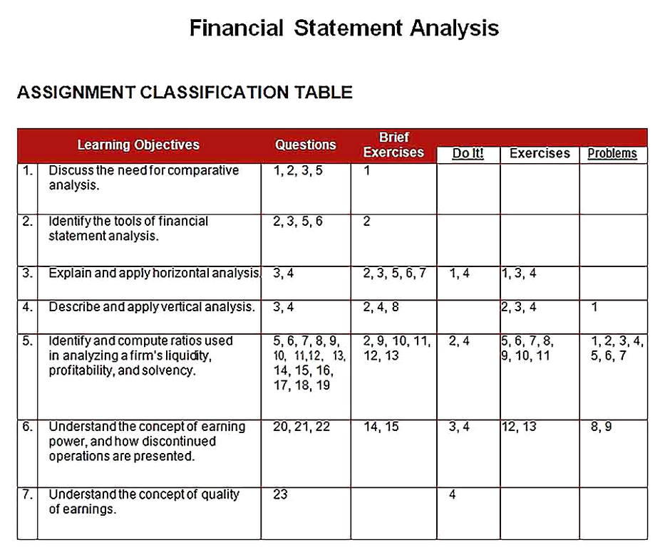 Templates for Vertical Financial Statement Analysis Sample