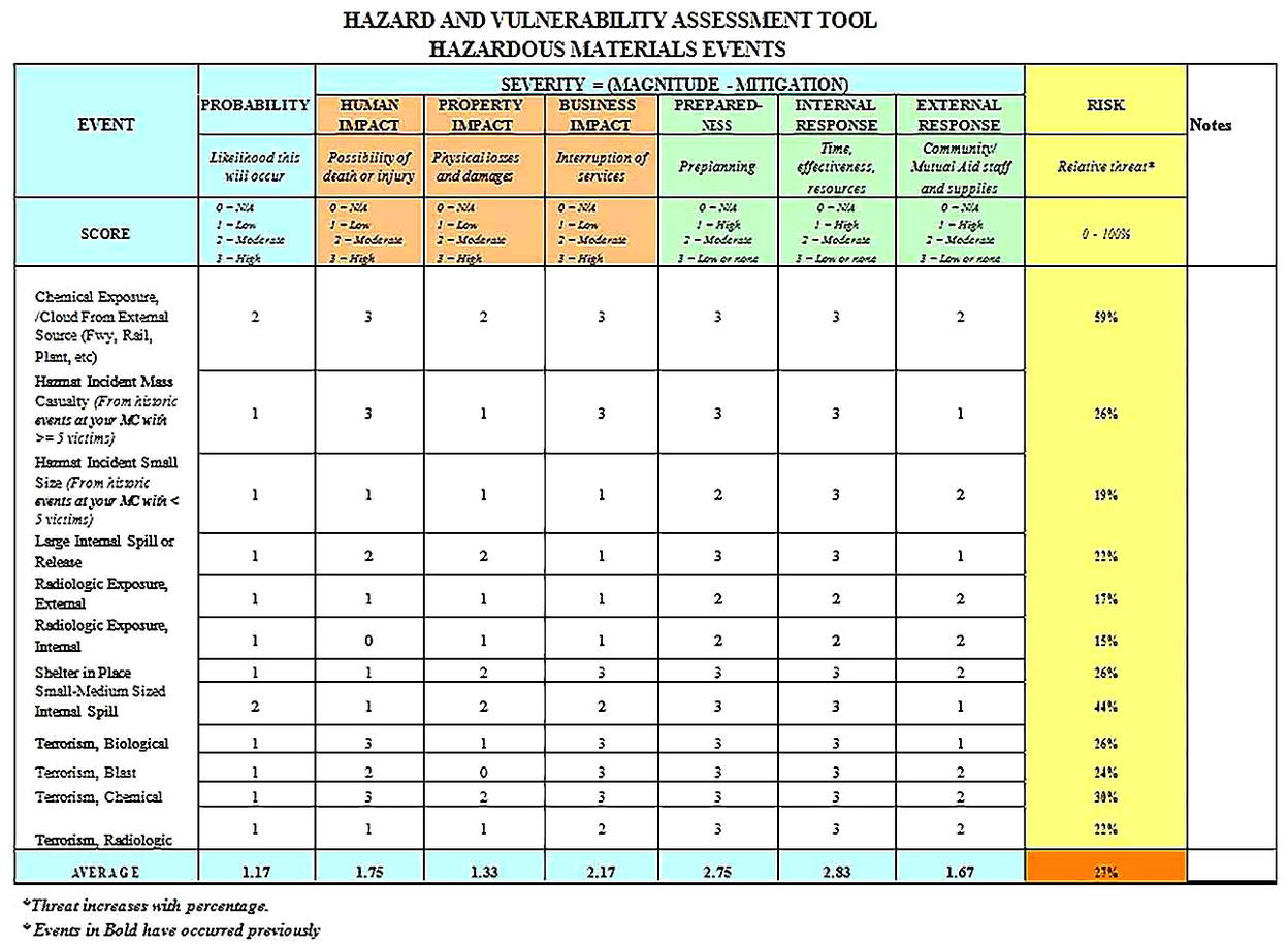 Templates for of Hazard Vulnerability Analysis 4 Sample