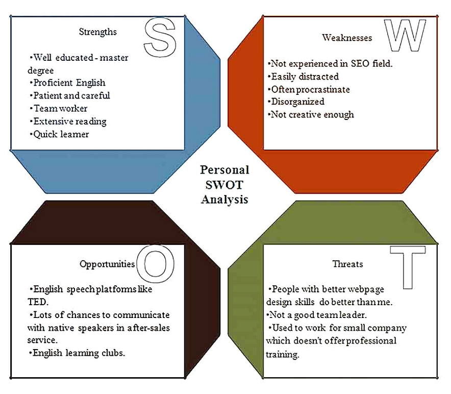 Templates for of SWOT Analysis of a Person Sample