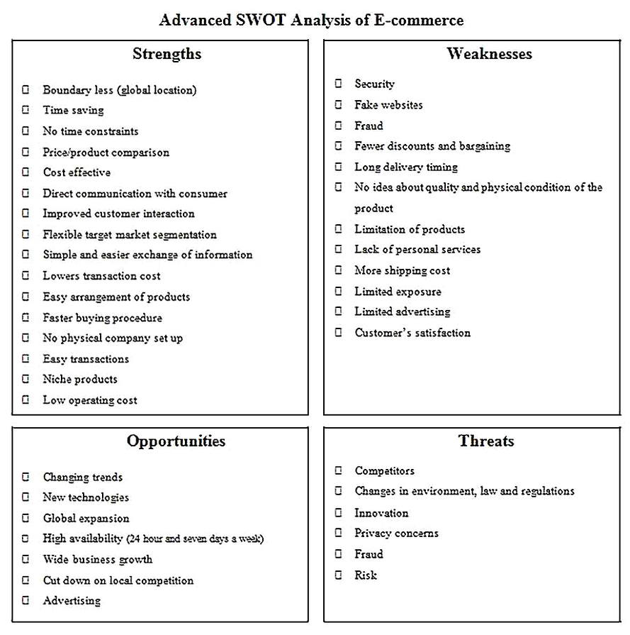Templates for online marketing swot analysis Sample