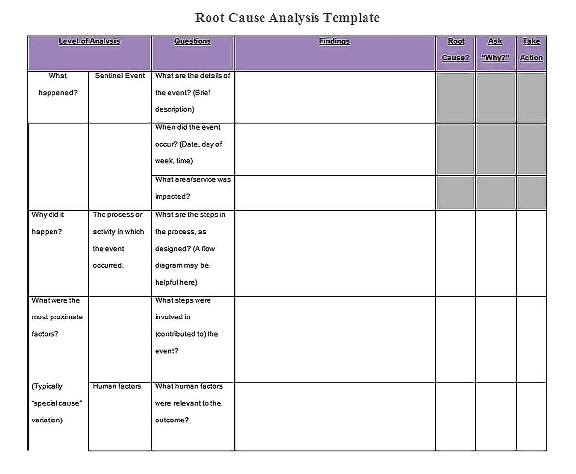 Templates for root cause analysis word framework Sample