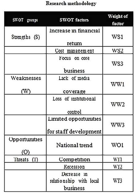 Templates for sports marketing swot analysis 2 Sample