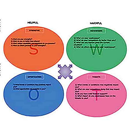 Templates for swot Sample 001