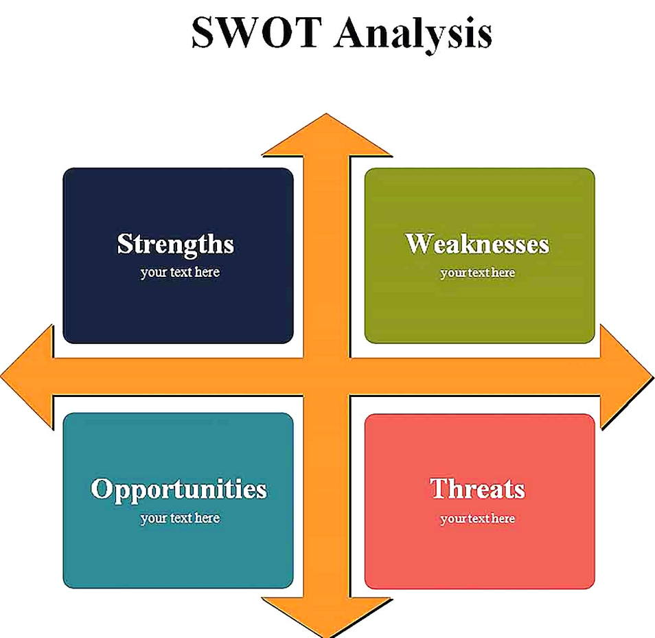 Templates for swot analysis in business Sample