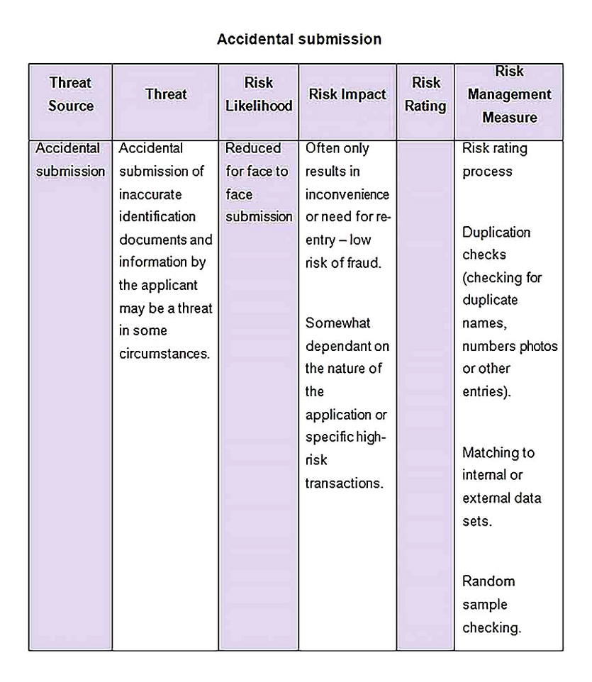 Templates for threat and risk assessment 2 Sample