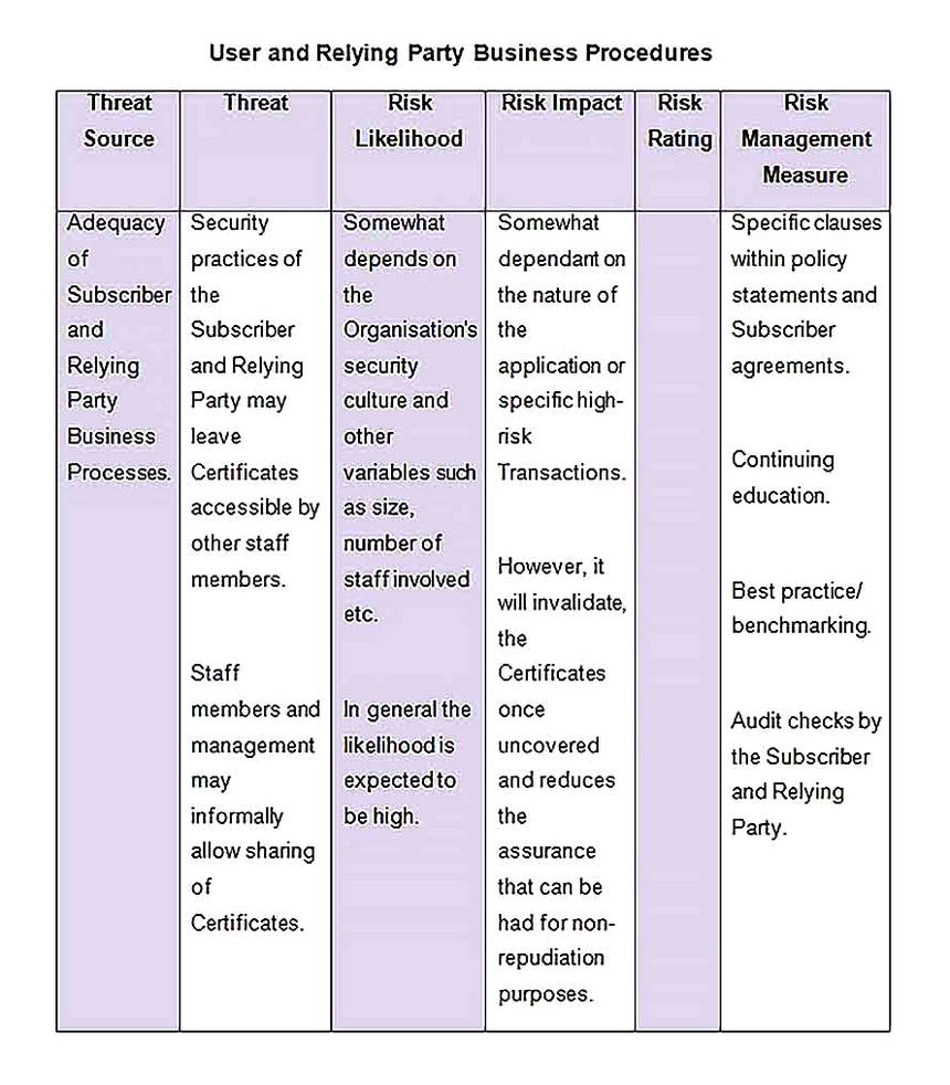Templates for threat and risk assessment 6 Sample