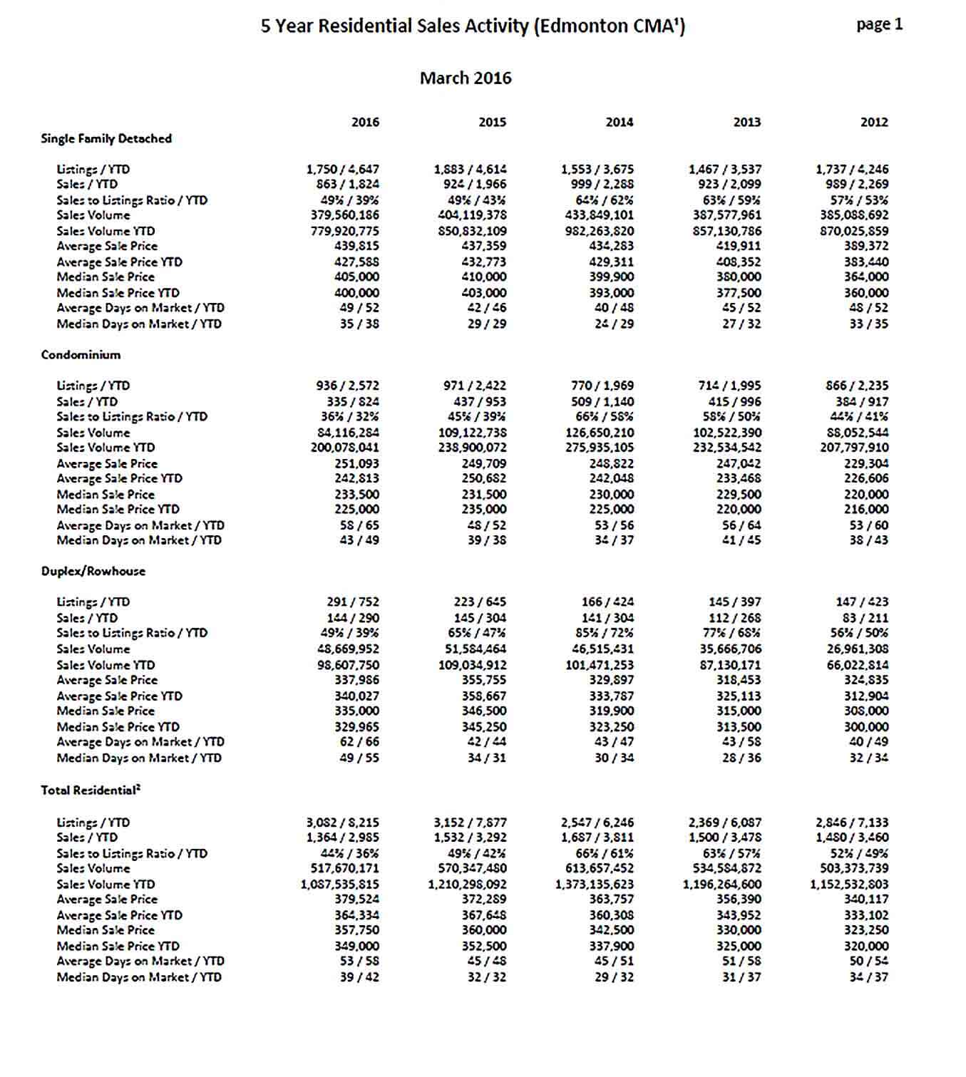 Sample 5 Year Residential Sales Activity Report PDF