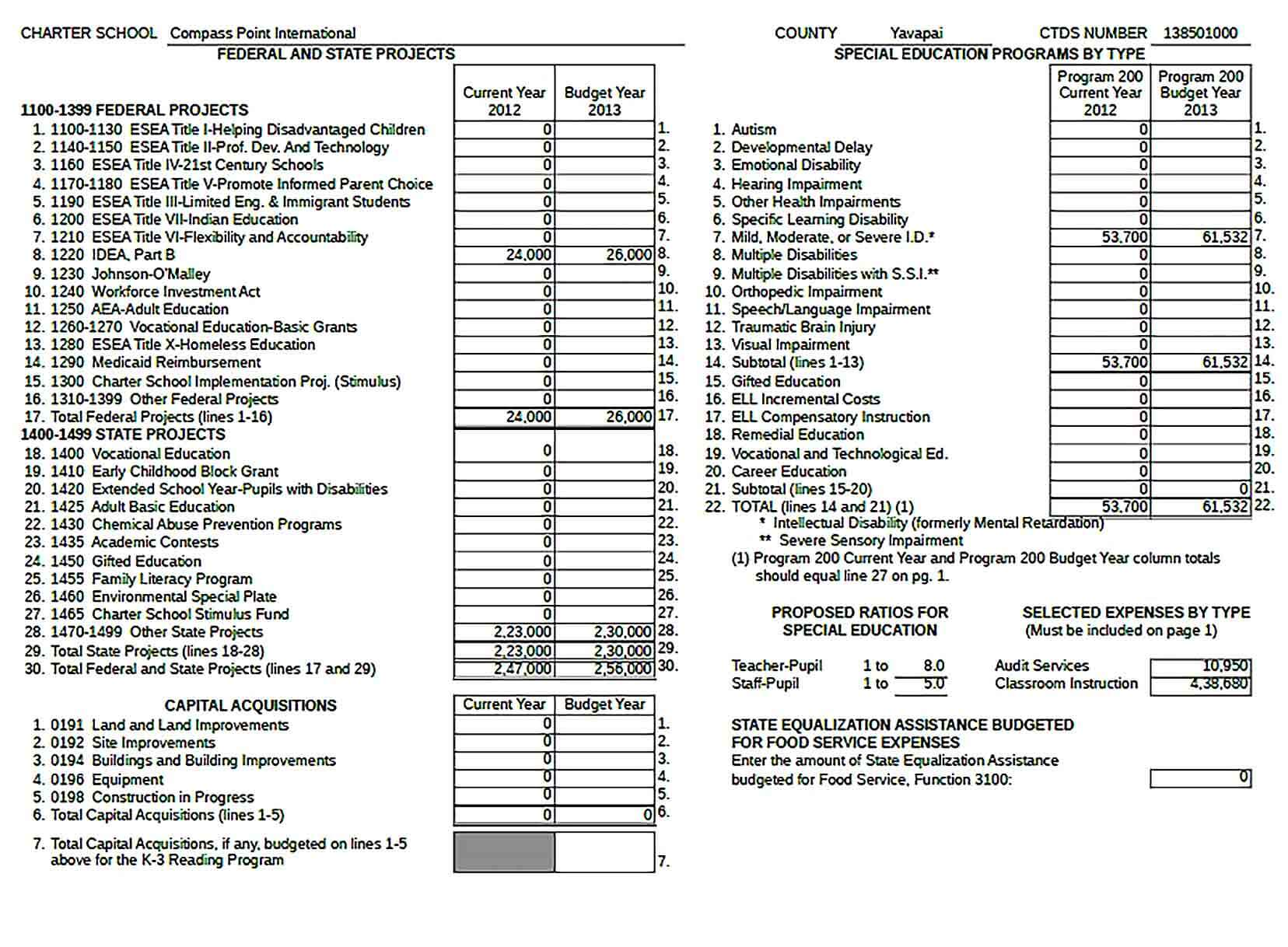 Sample Annual Budget 1