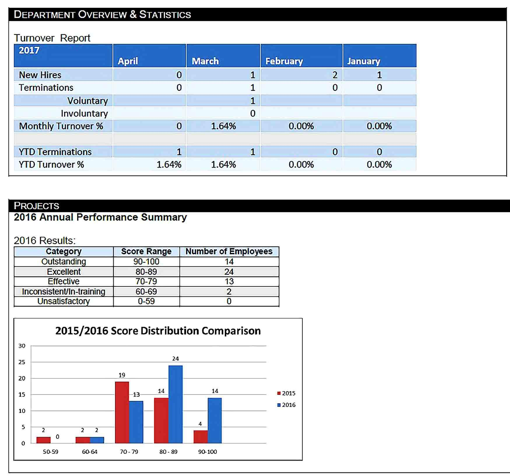 Sample Hr Monthly Report Example