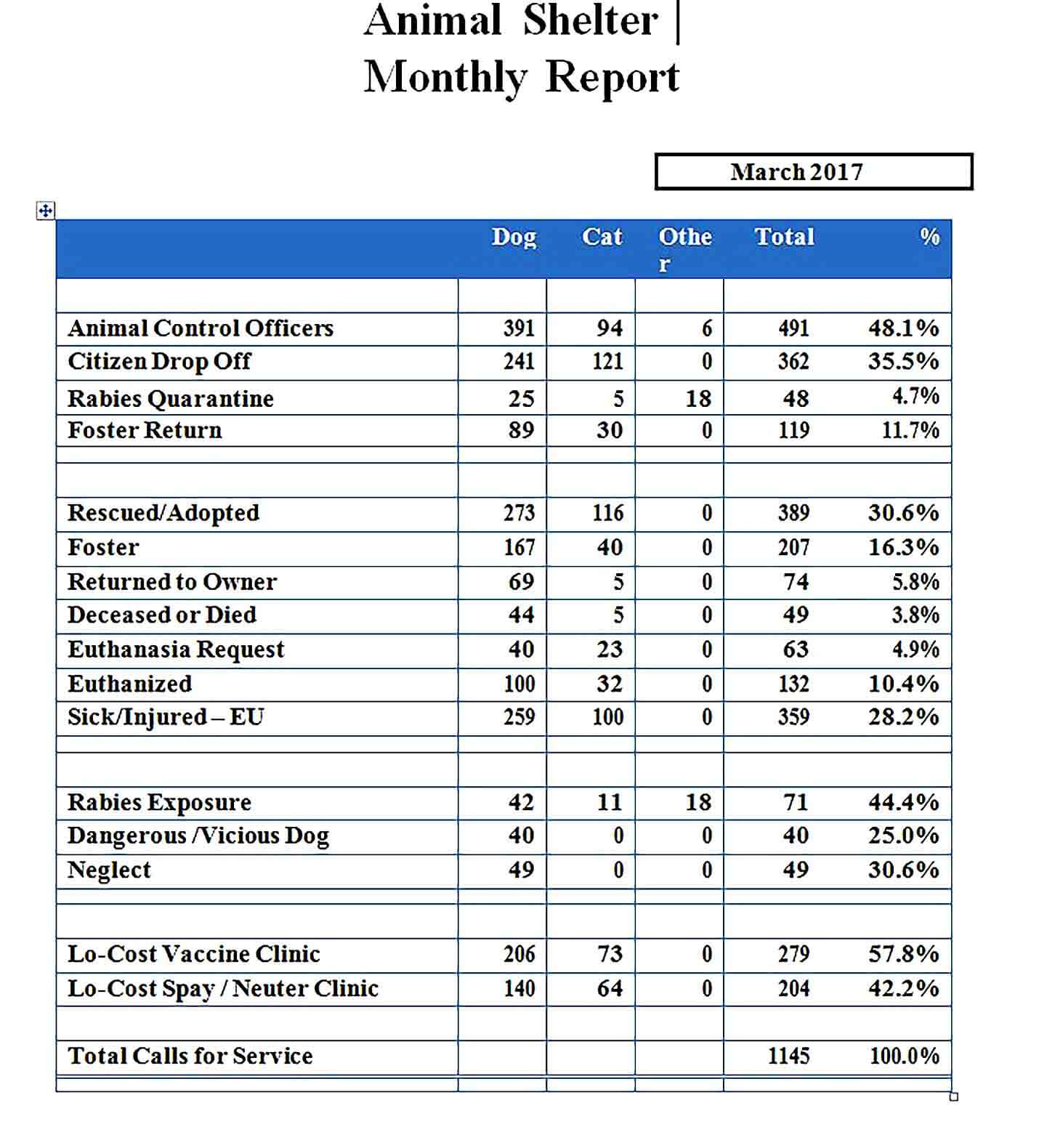 Sample Monthly Animal Report