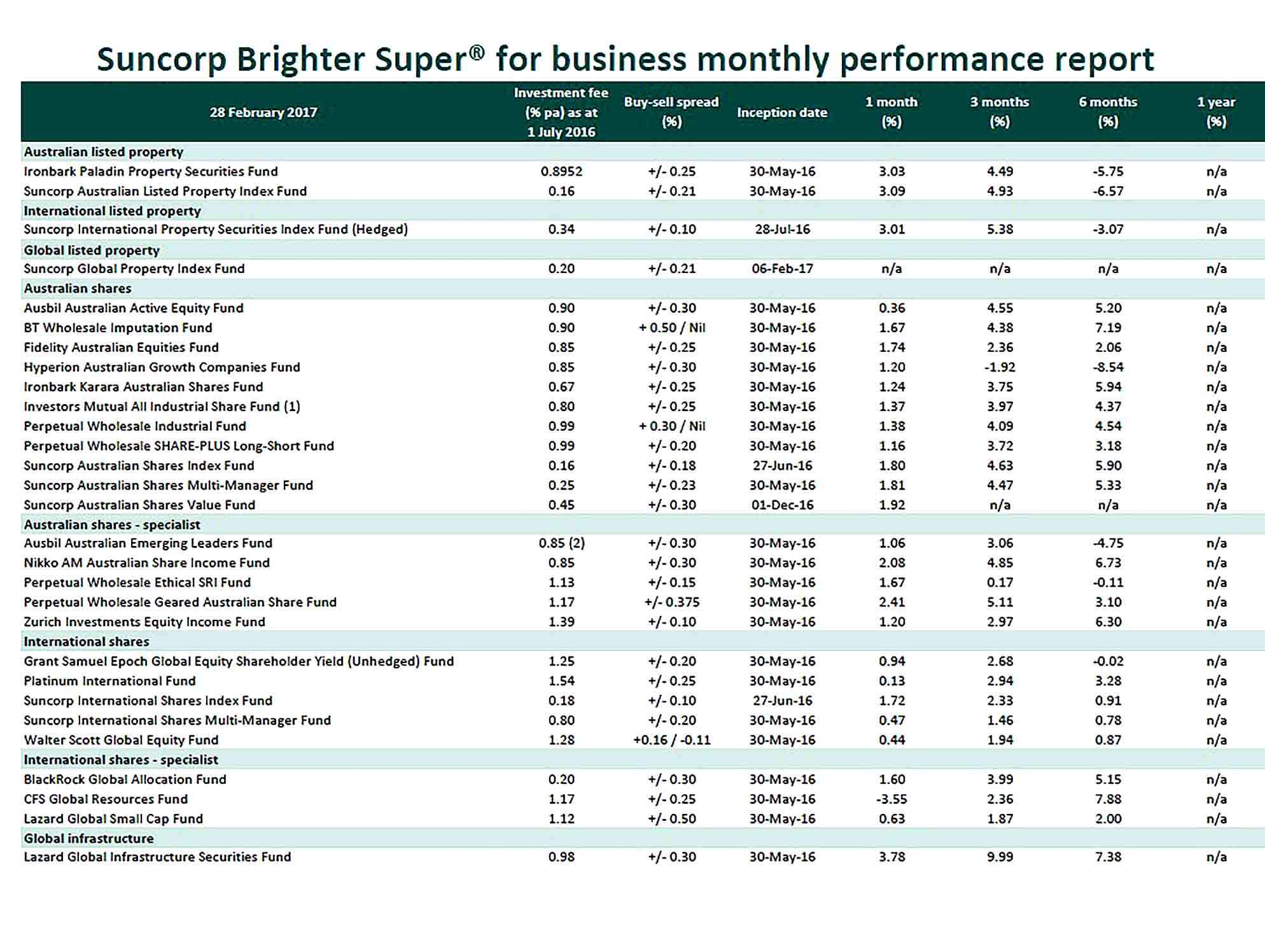 Sample Monthly Business Performance Report