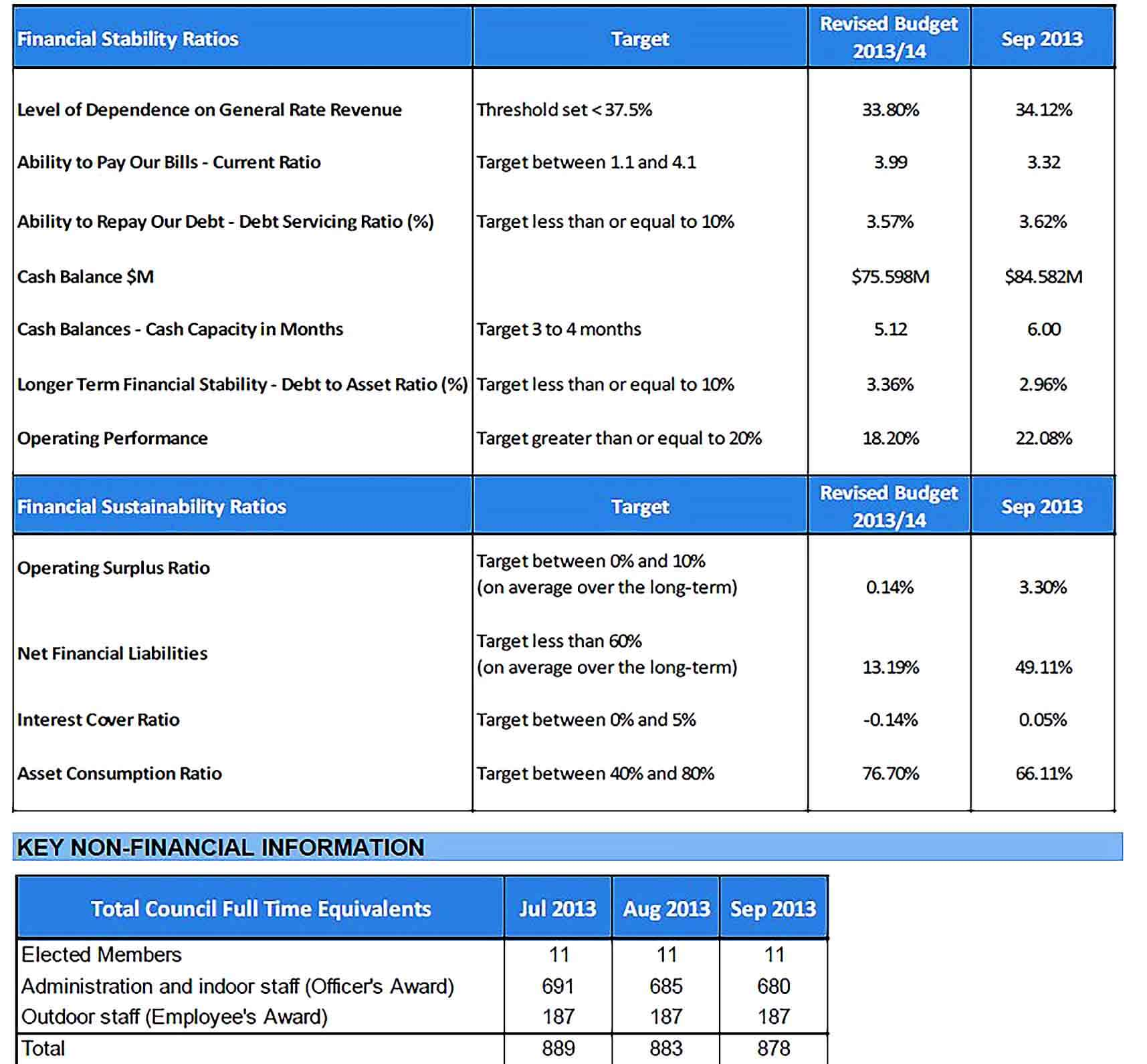 Sample Monthly Financial Performance Report