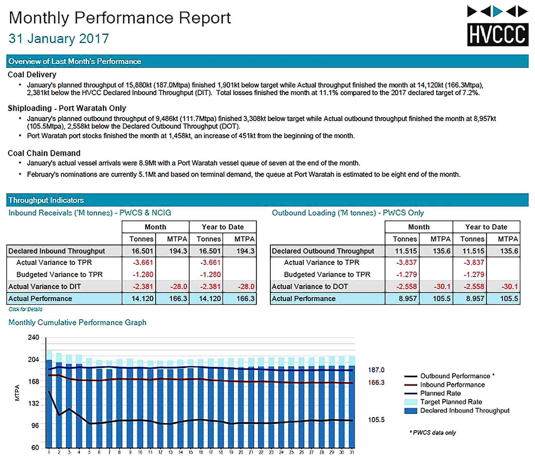Sample Monthly Performance