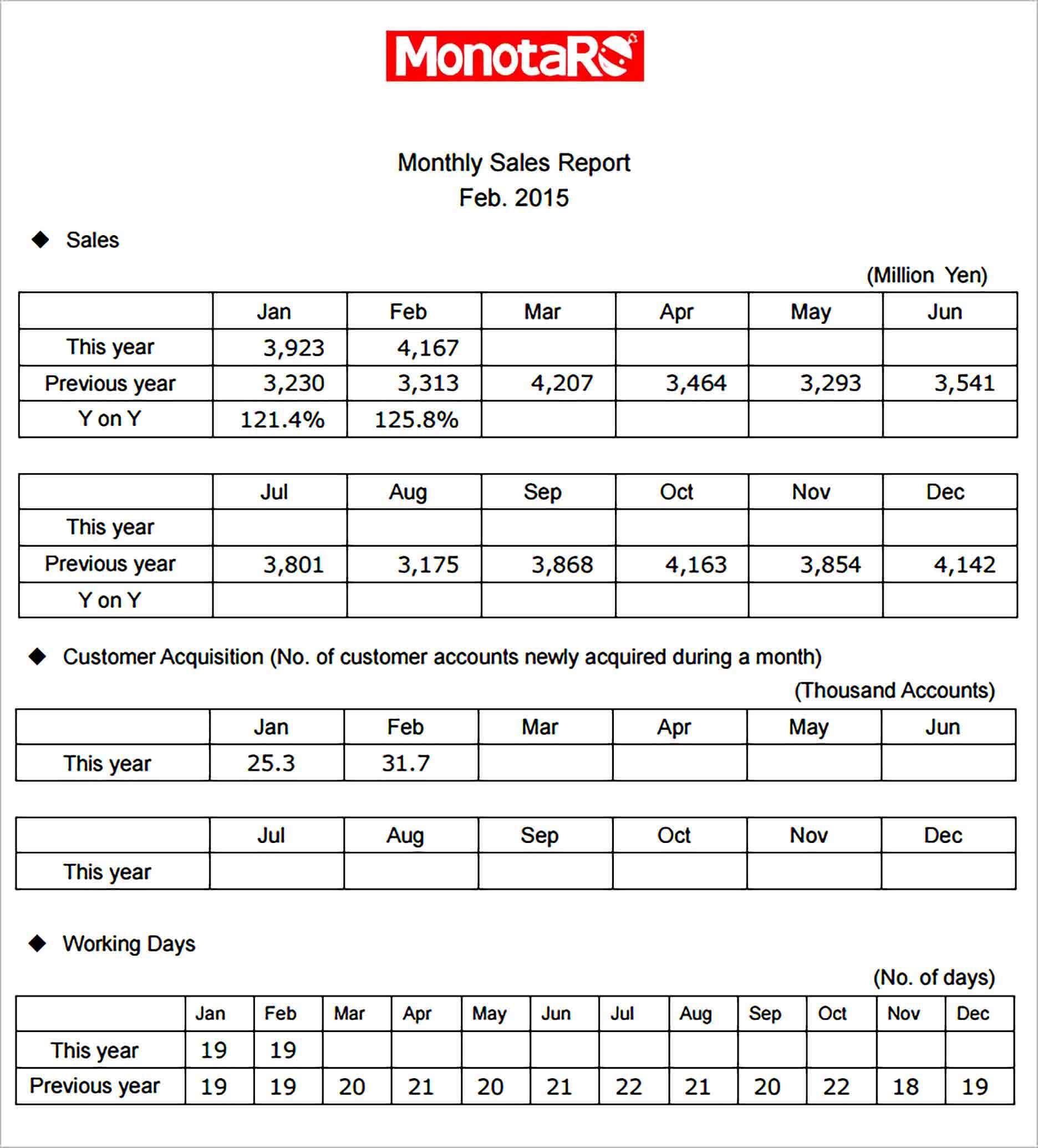 Sample Monthly Sales Report Template Pdf