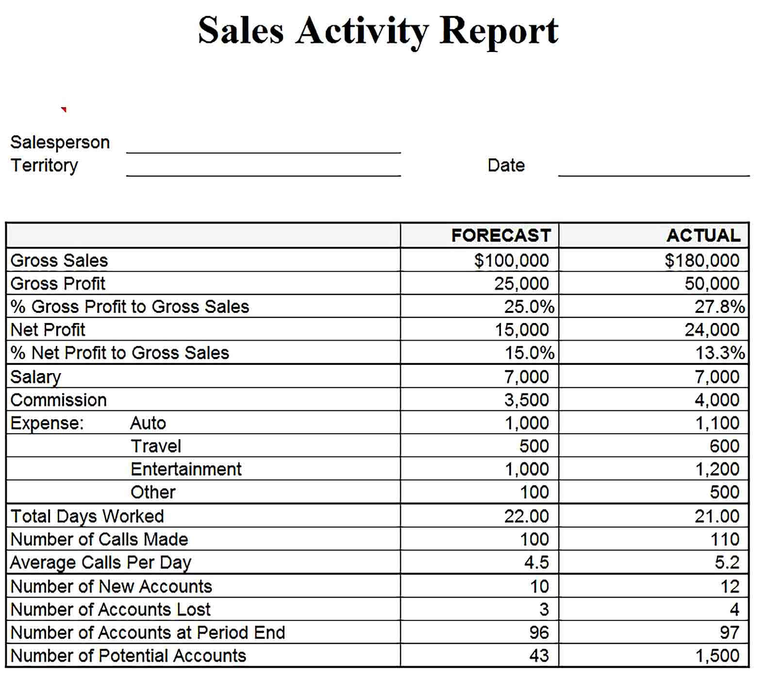 Sample Sales Activity Report Excel Template