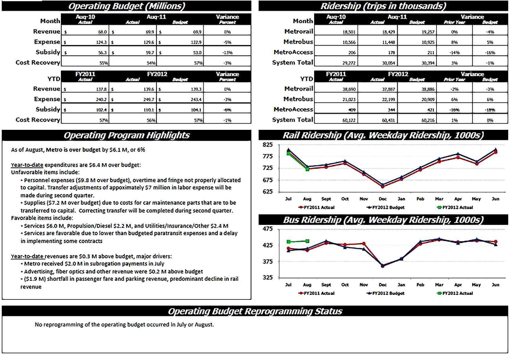Sample Sample Monthly Financial Report